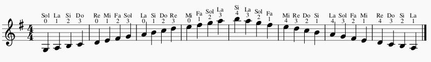 estudiar escalas en el violin